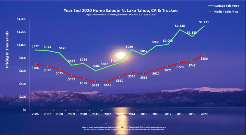 Lake Tahoe Real Estate Year End 2020 Market Report - Sales Chart