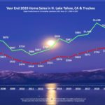 Lake Tahoe Real Estate Year End 2020 Market Report
