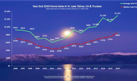 Lake Tahoe Real Estate Year End 2020 Market Report