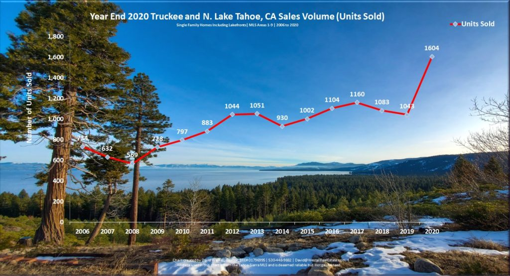 Lake Tahoe Real Estate Year End 2020 Market Report - Sales Volume Chart
