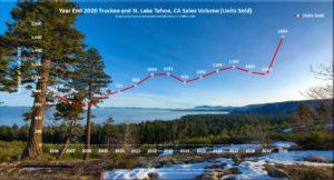 Tahoe City Real Estate Market Report