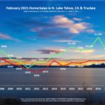 Lake Tahoe Real Estate February 2021 Market Report