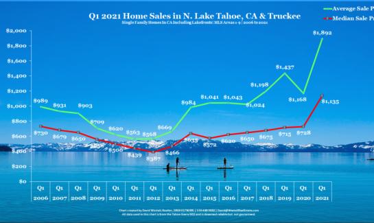 LAke Tahoe Real Estate Q2