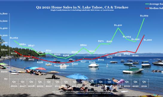 Lake Tahoe Real Estate Q2 2021 Market Report Sales Chart