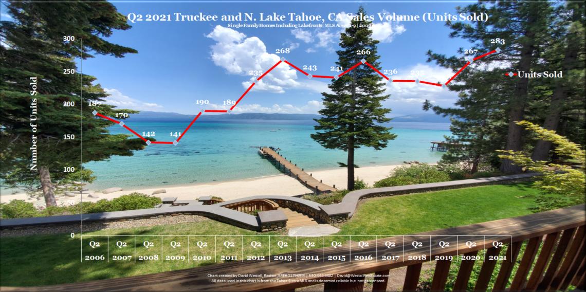 Lake Tahoe Real Estate Q2 2021 Market Report - Sales Volume Chart