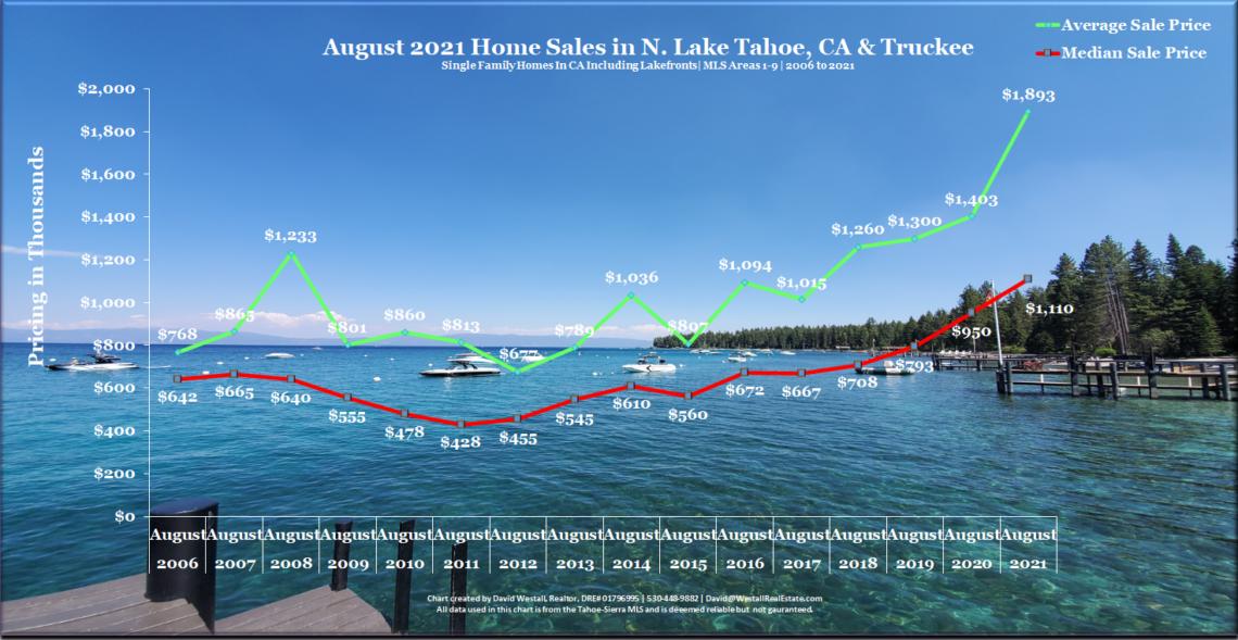 Lake Tahoe Real Estate August 2021 Market Report - Sales Chart