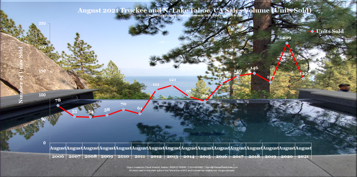 Lake Tahoe Real Estate August 2021 Market Report - Sales Volume Chart