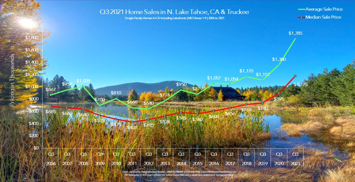 Lake Tahoe Real Estate Q3 2021 Market Report - Sales Chart