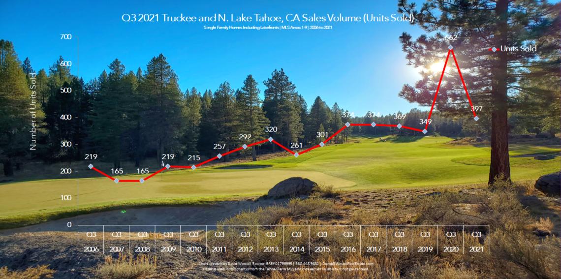 Lake Tahoe Real Estate Q3 2021 Market Report - Sales Volume Chart